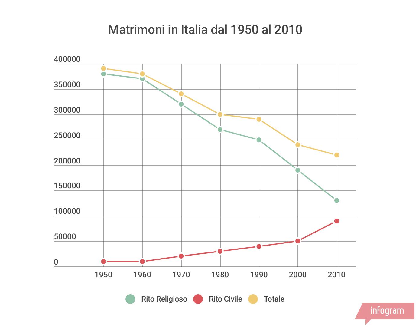 infografica matrimoni